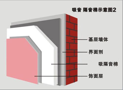 苏州/吸音棉用于墙体剖面图2